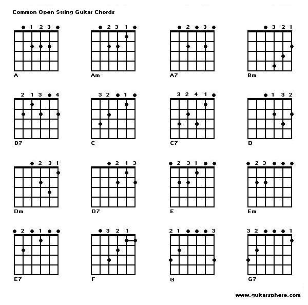 Guitar 12 string guitar chords : Guitar : 12 basic guitar chords 12 Basic Guitar along with 12 ...